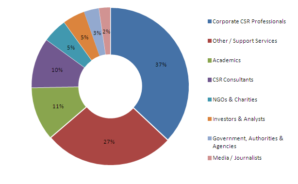 Recipients by Stakeholder Group